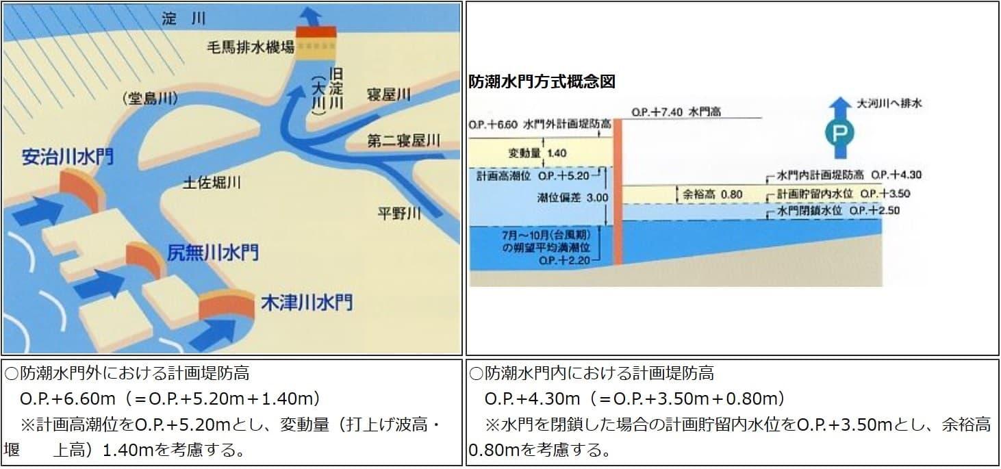 三大水門と毛馬排水機場の概念図(出所:大阪府都市整備部).jpg