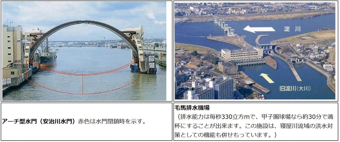 安治川水門と毛馬排水機場(出所:大阪府都市整備部).jpg